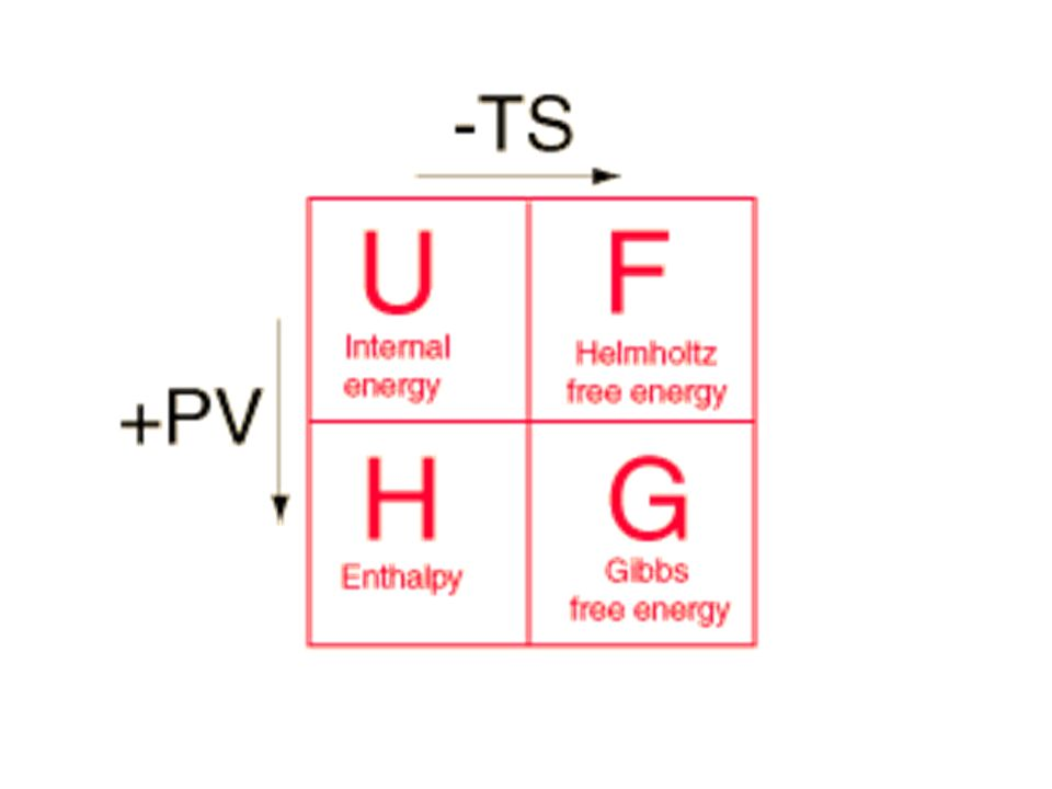 The internal energy of a thermodynamic system, or a body with well-defined boundaries, denoted by U, or sometimes E, is the total of the kinetic energy due to the motion of molecules (translational, rotational, vibrational) and the potential energy associated with the vibrational and electric energy of atoms within molecules or crystals.