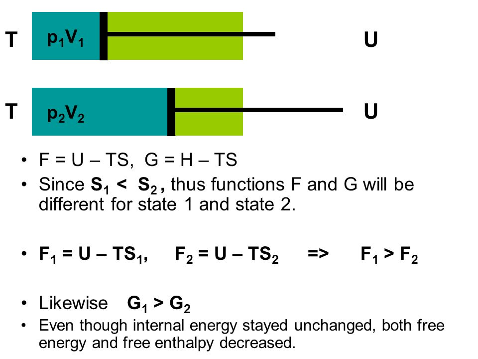 In spontaneous processes free energy and free enthalpy decreas.
