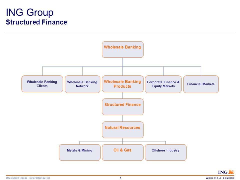 Structured Finance – Natural Resources 5 2.