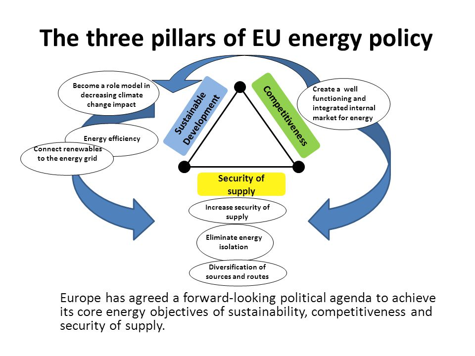 Strategic Energy Review Target of 20-20-20 by 2020 : Reduction in greenhouse gas emissions to 20% below 1990 levels, 30% in the context of a global; agreement on climate; 20% contribution of renewables to final energy consumption; reduction in primary energy use to 20% below the baseline projection for 2020.