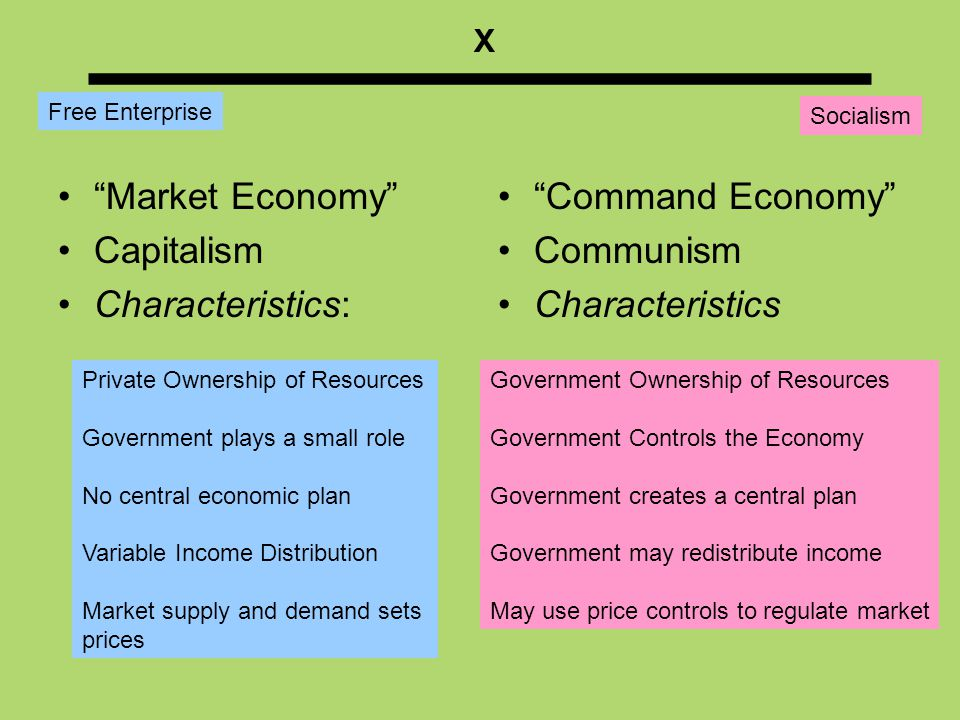 ___________ X MIXED ECONOMY MIXED ECONOMY Ownership of resources; private property.