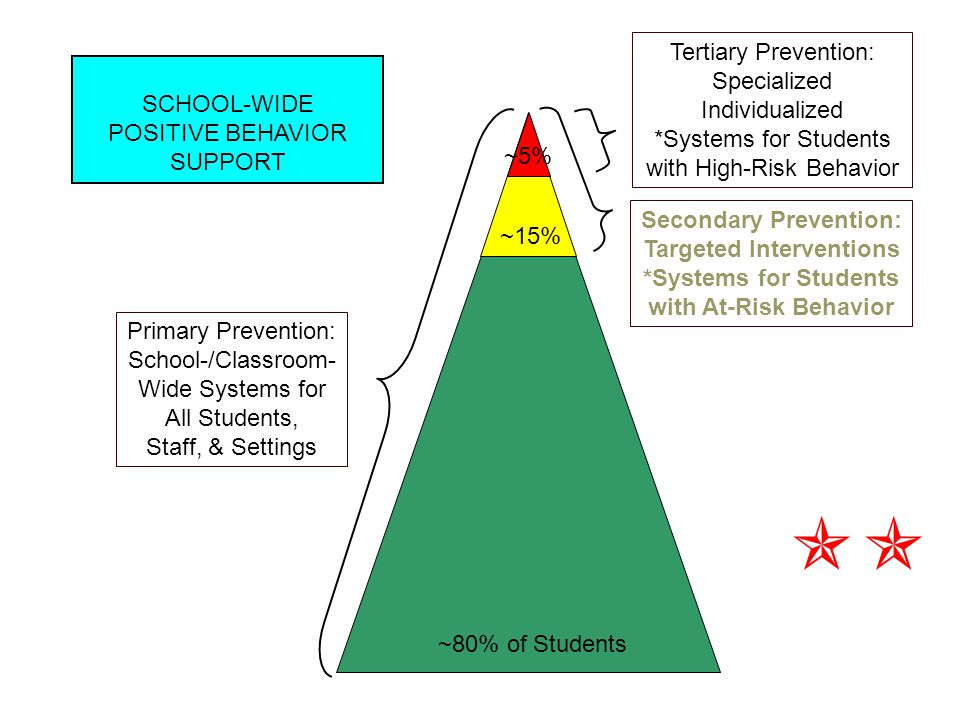 Major Features of Targeted Interventions  Intervention is continuously available  Rapid access to intervention (72 hr)  Very low effort by teachers  Consistent with school-wide expectations  Implemented by all staff/faculty in a school  Home/school linkage  Flexible intervention based on assessment Functional Assessment  Adequate resources (admin, team) Bi-weekly meeting, plus focus each week on data  Student chooses to participate  Continuous monitoring for decision-making