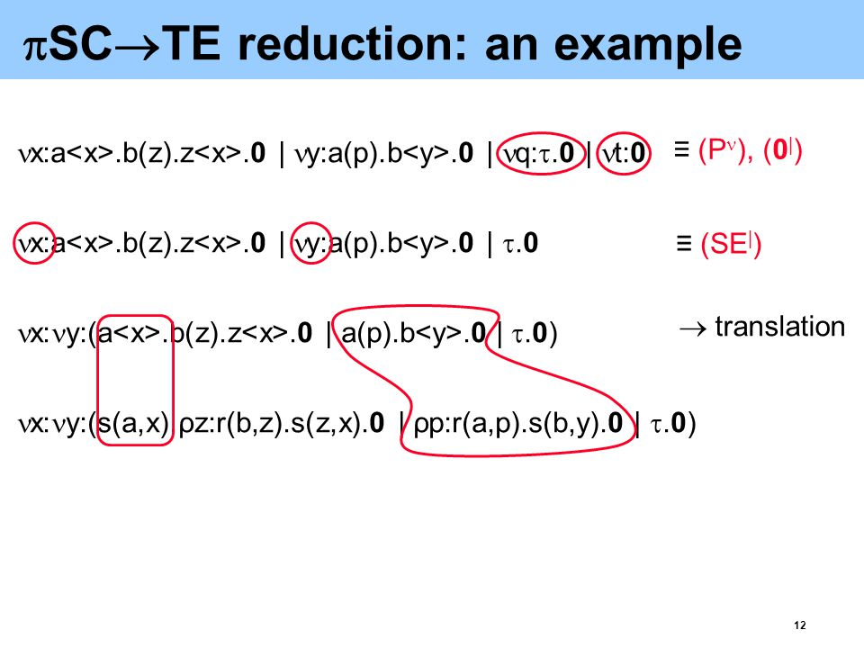 13 TE  LDGI reduction [Basin'94] Build the parse tree of the TE term Compound the vertices corresponding to associative and associative-commutative operations into vertices with larger out-degrees Drop the arc labels for commutative operators 1 2 3 4 * G t4 G t3 G t2 G t1 (t 1 *t 2 )*(t 3 *t 4 ) (* is not the top-level operator of t 1 -t 4 )