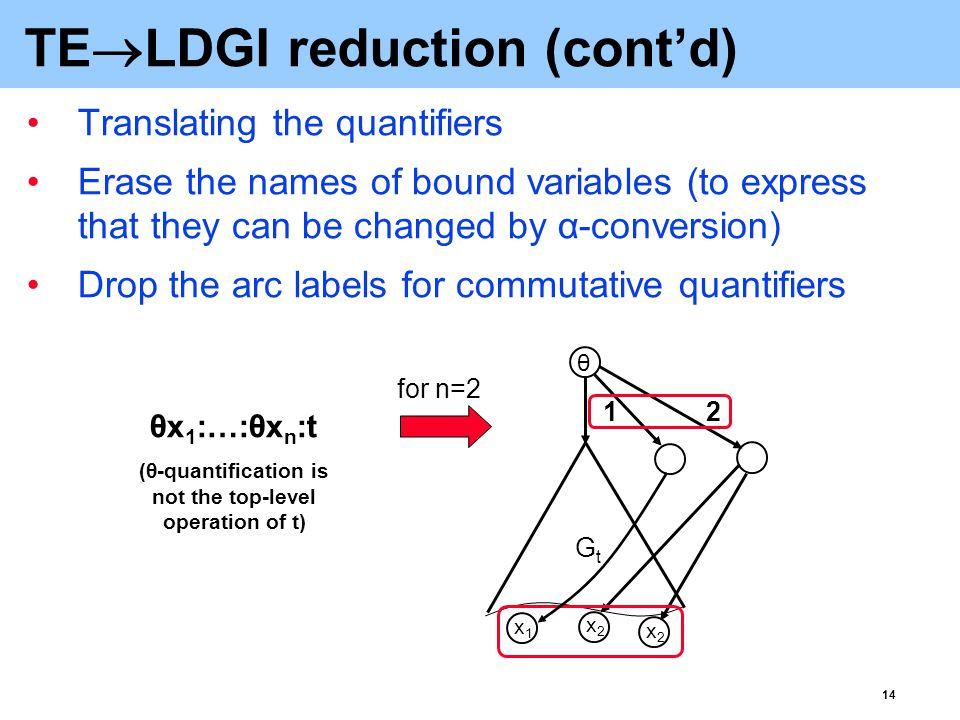15 TE  LDGI reduction: an example x: y:s(a,x).ρz:r(x,z).s(z,y).K(a,x)   .s(a, b).K(a,b) + .0 + .K(a,b)   ρp:r(a,p).s(p,c).ρq:r(c,q).s(q, a).0