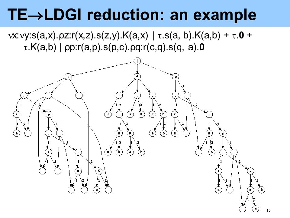 16 TE  LDGI reduction: optimisation-1 Share sub-terms whose structural congruence is easy to check (e.g.