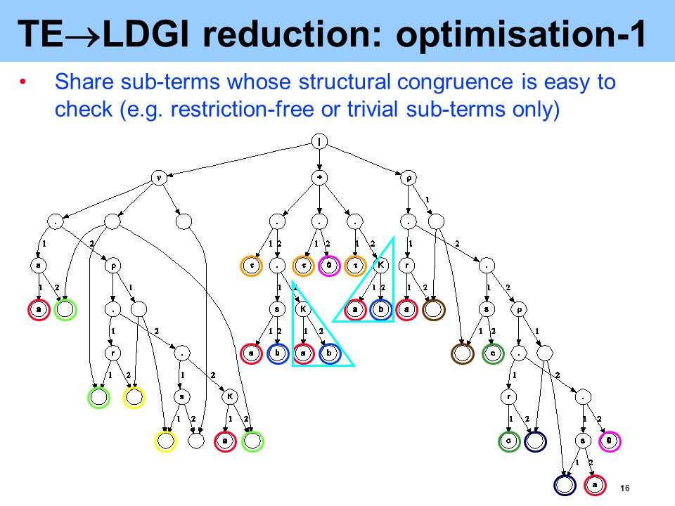 17 TE  LDGI reduction: optimisation-2 Eliminate ρ-vertices, together with the associated auxiliary vertices (their position can always be recovered)
