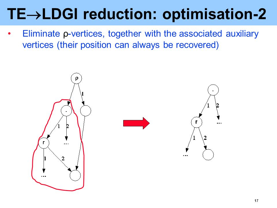 18 TE  LDGI reduction: optimisation-3 After the common sub-terms are shared (and parallel arcs removed), the auxiliary vertices for quantifiers have the in- and out-degree one, and can be contracted Adjacent vertices corresponding to the prefixing operator '.' can be compounded The 0 vertex (unique after sharing common sub-terms) can be eliminated The unlabelled vertices corresponding to the variables can be labelled by either ρ  or  (depending on the type of the binding quantifier)