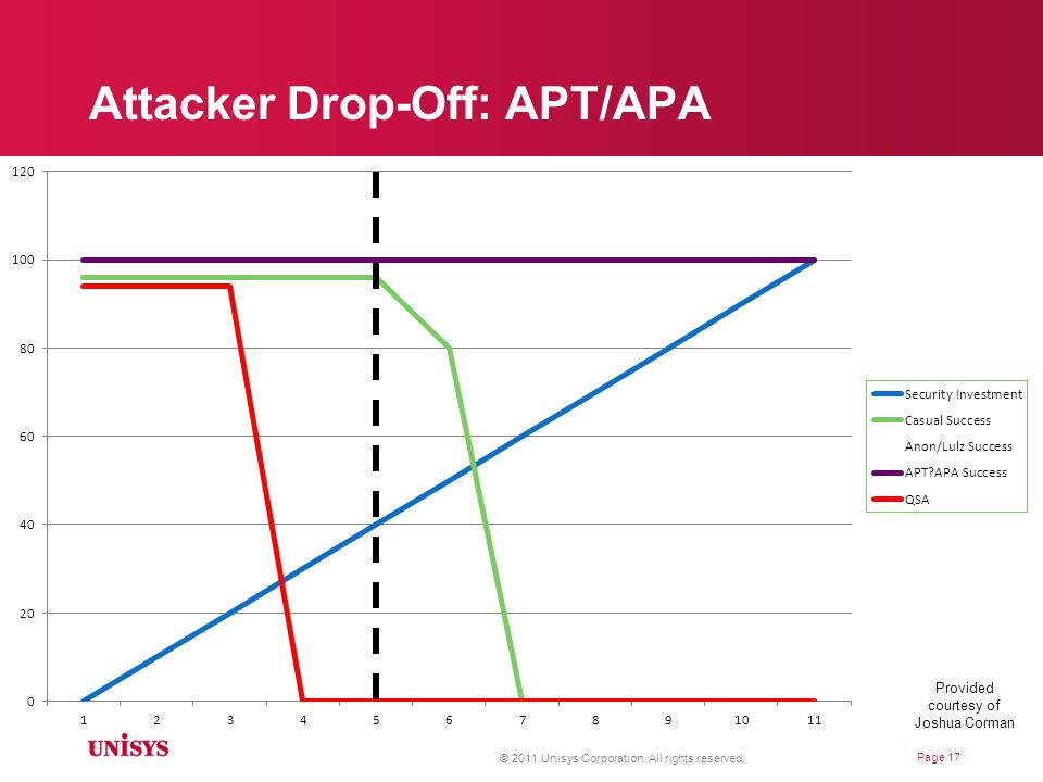 Attacker Drop-Off: Chaotic Actors © 2011 Unisys Corporation.