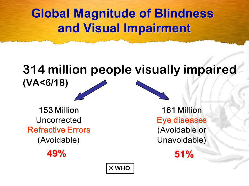 Global Distribution of Blindness by Cause in 2002 Cataract 47 % Trachoma 4 % Glaucoma12% Oncho.