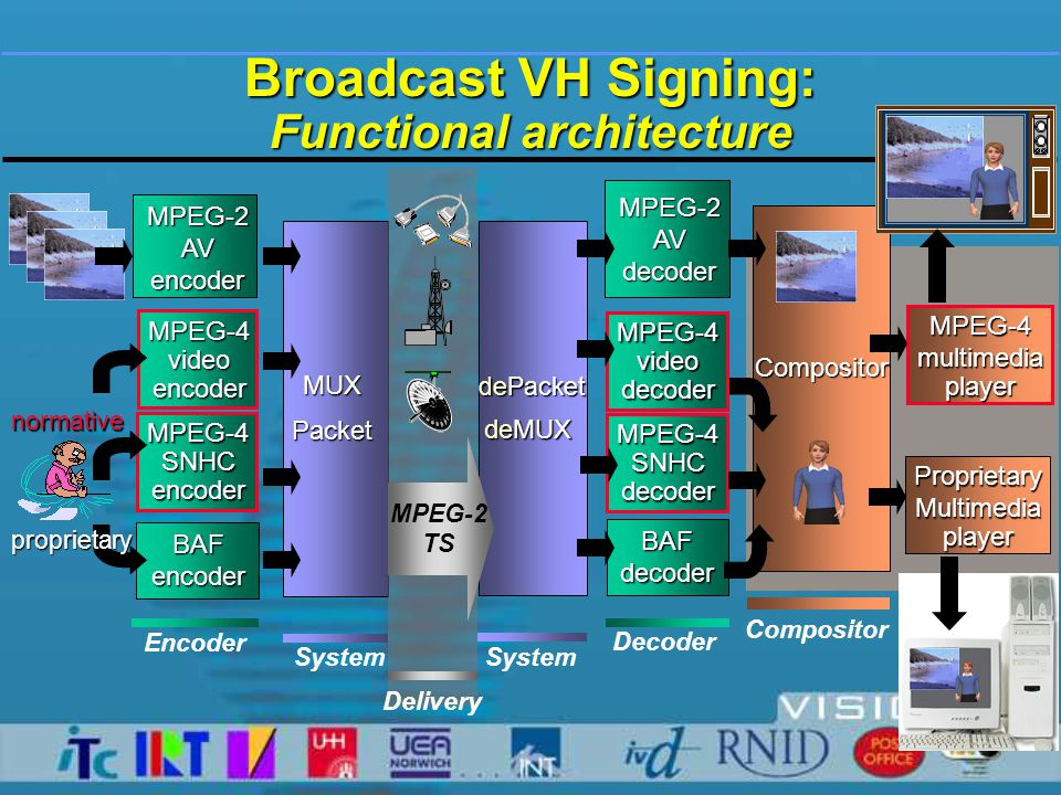 Broadcast VH Signing: System layer implementation UDP/TCPpacketiser IRT-DSPMPEGencoder RFmodulator DVB receiver card IPfilter SystemSystem Delivery EncoderDecoder Compositor MPEG-2TS