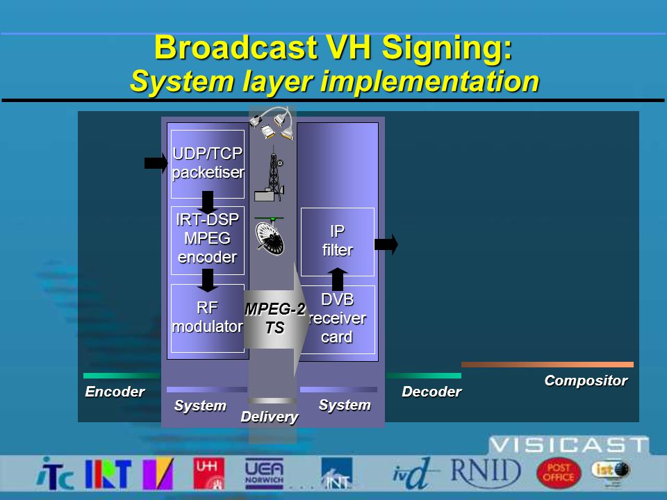 Broadcast VH Signing: Perspectives  Advanced TX system for broadcast to MHP compliant STBs MHP compliant STBs  Open, MPEG & DVB compliant architecture  Improved synchronisation layer  Integrating a compositing layer  Implementing an enriched MPEG-4 multimedia authoring tool authoring tool  Integrating SiGML stream