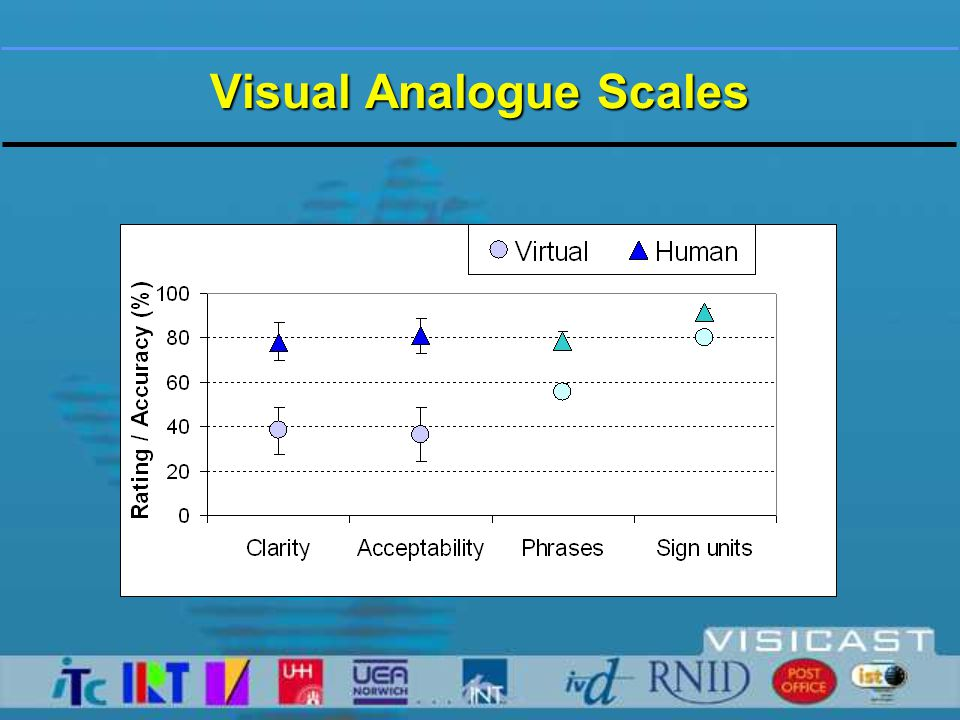 Usability Conclusions  Higher accuracy of identification for human than virtual signed phrases (  20%)  Some improvements in intelligibility of virtual signing required  Non-ceiling benchmark of accuracy determined  60% virtual signed phrases judged as good as human signed phrases  Greater scope for improvements in terms of subjective views of virtual signing  Impressive results for virtual signing