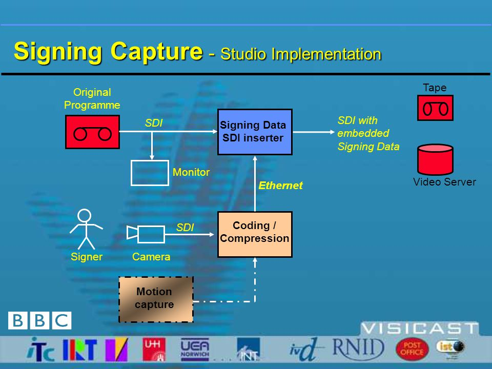 Studio and distribution issues  Provision of television programme material with associated signing  Development of equipment for conveying signing data within studio infrastructure  We have developed hardware to add signing or motion capture data to a SDI video stream.