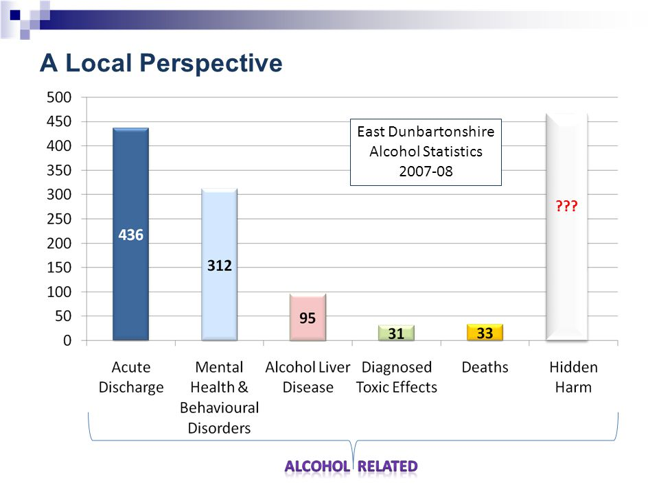 Findings:  Strong direct linear relationship between total premises and crime  Strong direct linear relationship between deprivation and crime  Areas with High Levels of Alcohol Related Violence include:- – Kirkintilloch South – Hillhead – Kirkintilloch West (very high!) – East Clobber and Mains Estate Relationship between licensed premises and violent crimes Public Health undertook a spatial Analysis of violent crimes and alcohol density outlet.
