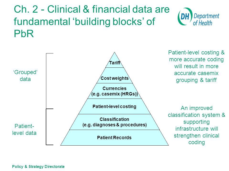 Policy & Strategy Directorate Ch.2 - Strengthening the 'building blocks' of PbR (1) Classification system for diagnoses and procedures –Existing system not sustainable for the long-term –Interim solution - annual updates (2008/09 & 2009/10) –DH and CfH are evaluating systems being used in Australia and elsewhere as potential replacements (report in July 07) –Potential replacement in 2010/11 Currencies (i.e.