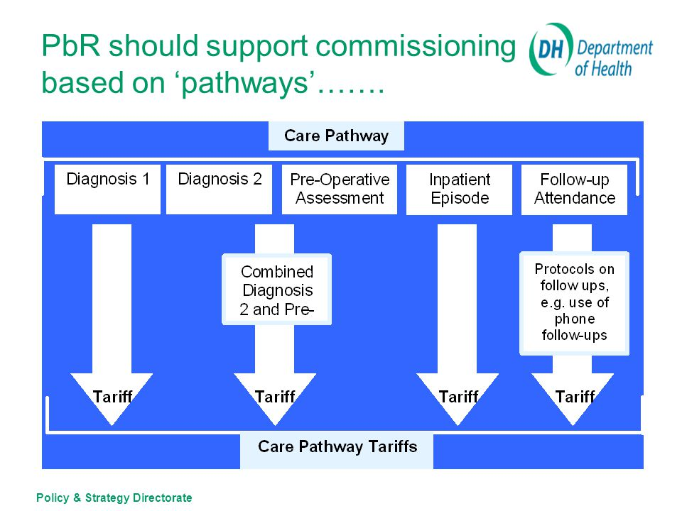 Policy & Strategy Directorate Getting the right tariff structure is a balance of 'bundling & unbundling' Bundling components of care together can help reduce variation in cost and outcome for similar groups of patients But, can also reduce flexibility to tailor services around patients' needs and individual choices…..