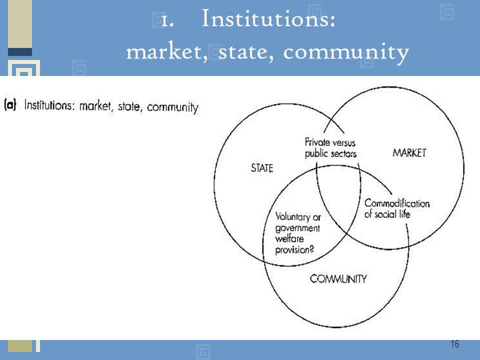 17 Draws attention to the different ways in which economic activity can be organised.