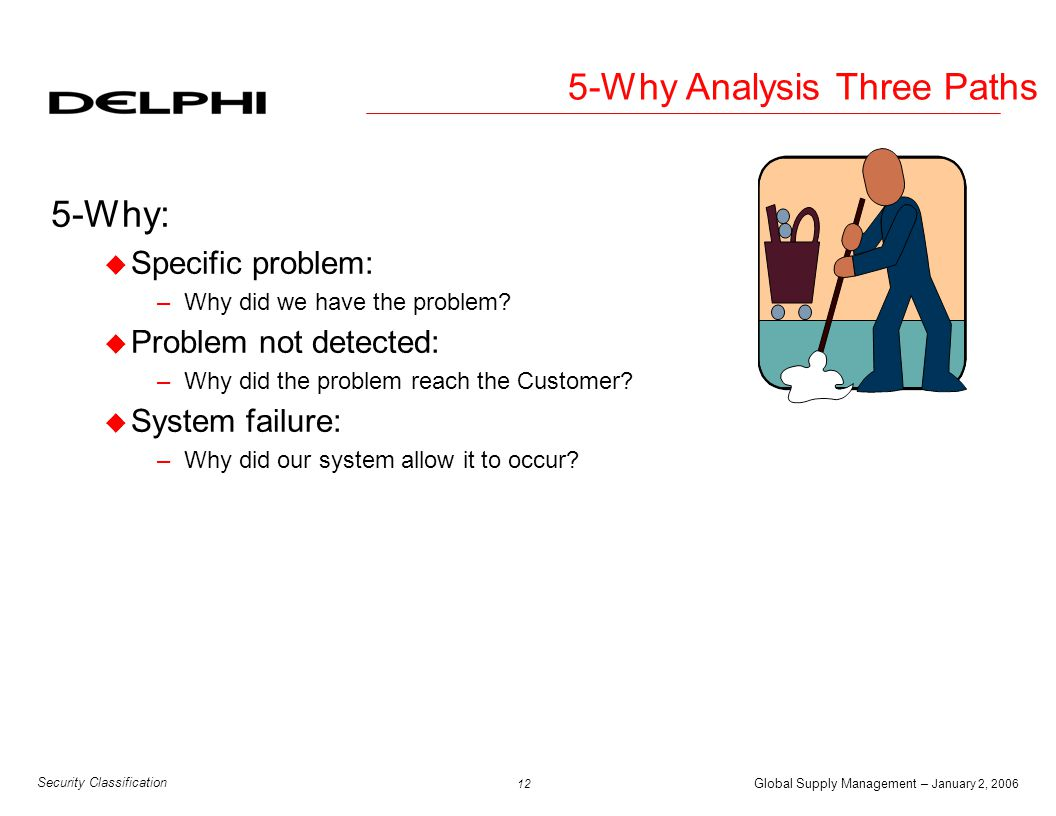 Global Supply Management – January 2, 2006 13 Security Classification 5-Why Analysis Specific Detection Systemic
