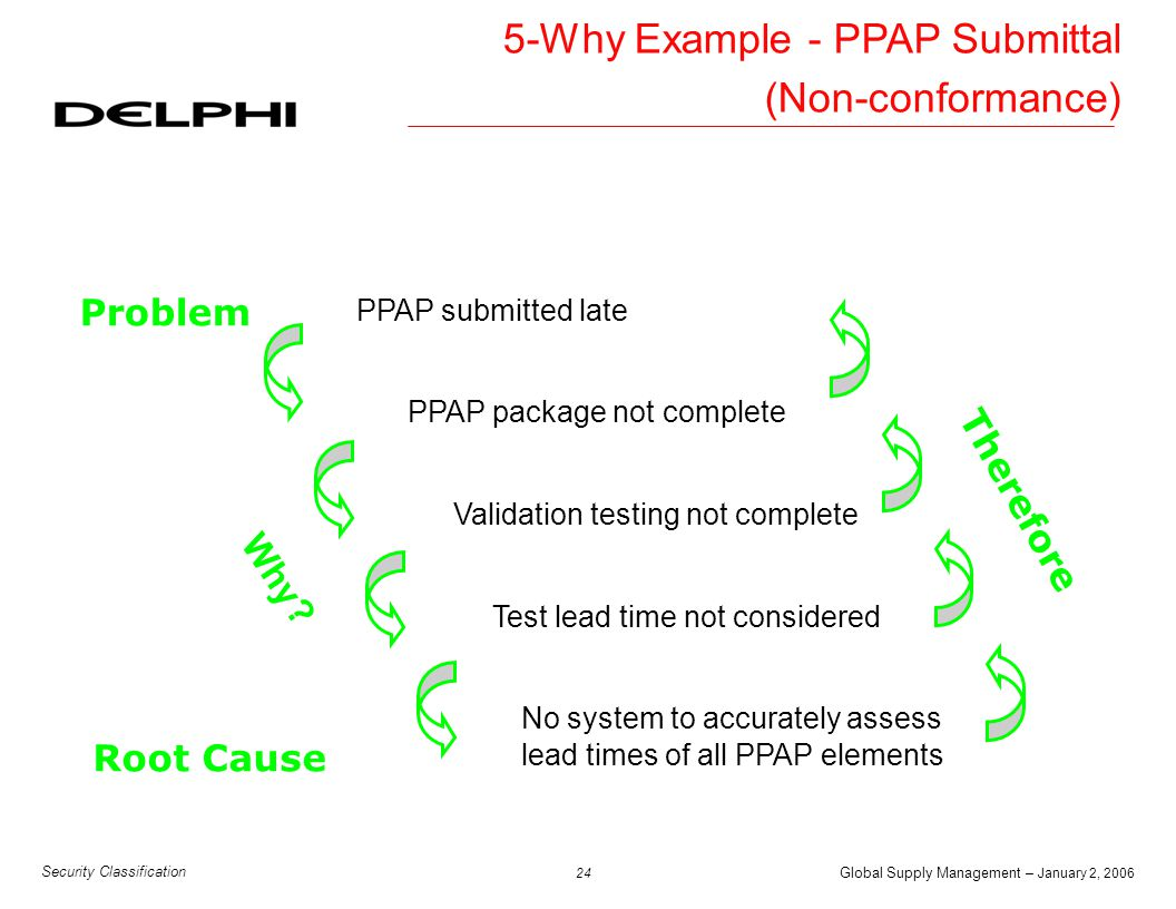 Global Supply Management – January 2, 2006 25 Security Classification PPAP submitted late Problem No requirement to follow-up on target submittal dates No standard system to manage PPAP submittal timeliness Root Cause Did not know the target submittal date had passed Did not react to the target submittal date Why.