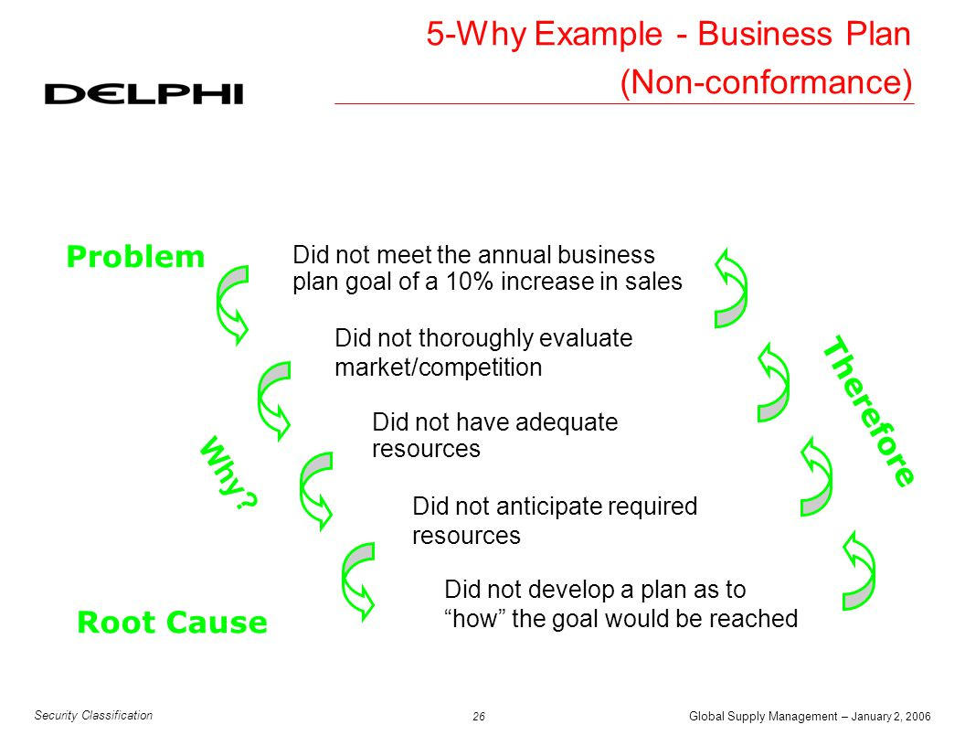 Global Supply Management – January 2, 2006 27 Security Classification 5-Why Example - Business Plan (Detection) Did not meet the annual business plan goal of a 10% increase in sales Problem Did not develop a plan to monitor the status of reaching the goal Root Cause Did not know the goal was not going to be met Why.