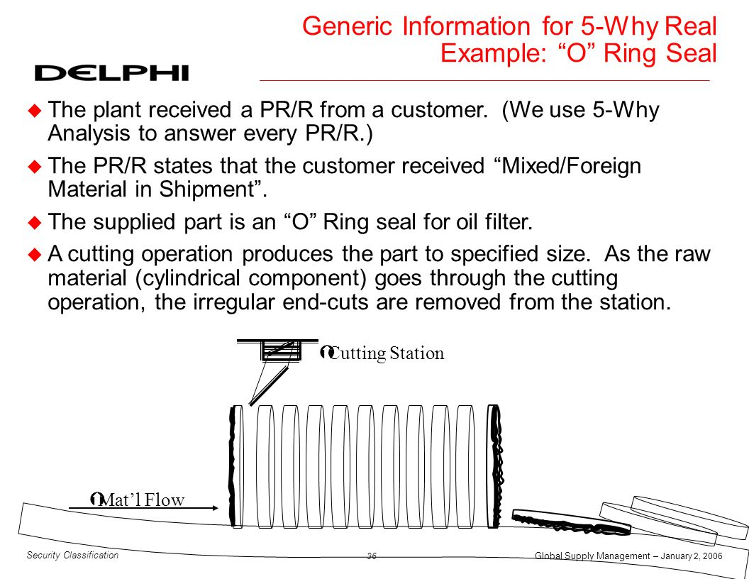 Global Supply Management – January 2, 2006 37 Security Classification Missing o-ring on part number K10001J Parts missed the o-ring installation process Parts had to be reworked Operator did not return parts to the proper process step after rework No standard rework procedures exist WHY.