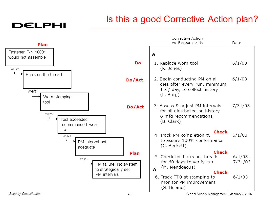 Global Supply Management – January 2, 2006 41 Security Classification 5-Why Critique Sheet u General Guidelines: A.) Don't jump to conclusions!; B.) Be absolutely objective.