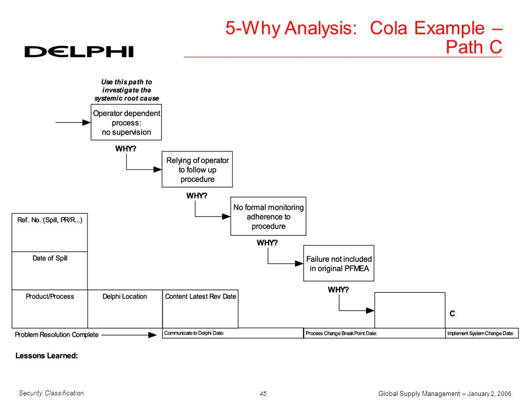 Global Supply Management – January 2, 2006 46 Security Classification 5-Why Analysis: O Ring Example – Path A