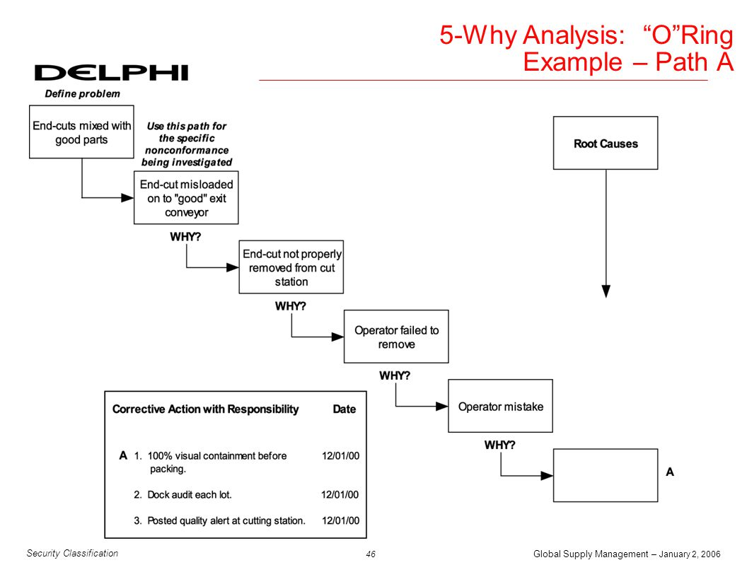 Global Supply Management – January 2, 2006 47 Security Classification 5-Why Analysis: O Ring Example – Path B