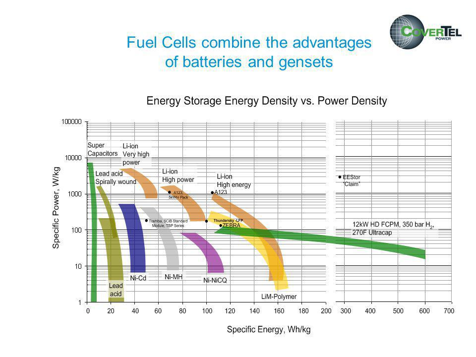 Runtime Diagram: Fuel Cell with One H2 Bundle and APC Symmetra PX 96 kW 400 V (SY…96H-PD) > 30 kW is problematic with battery-only solution above 3 h runtime > 40 kW is problematic with battery-only solution above 2 h runtime > 70 kW is problematic with battery-only solution above 1 h runtime w/ (4) Battery Racks w/ (3) Battery Racks w/ (2) Battery Racks w/ (1) Battery Rack w/ Fuel Cell & (1) bundle