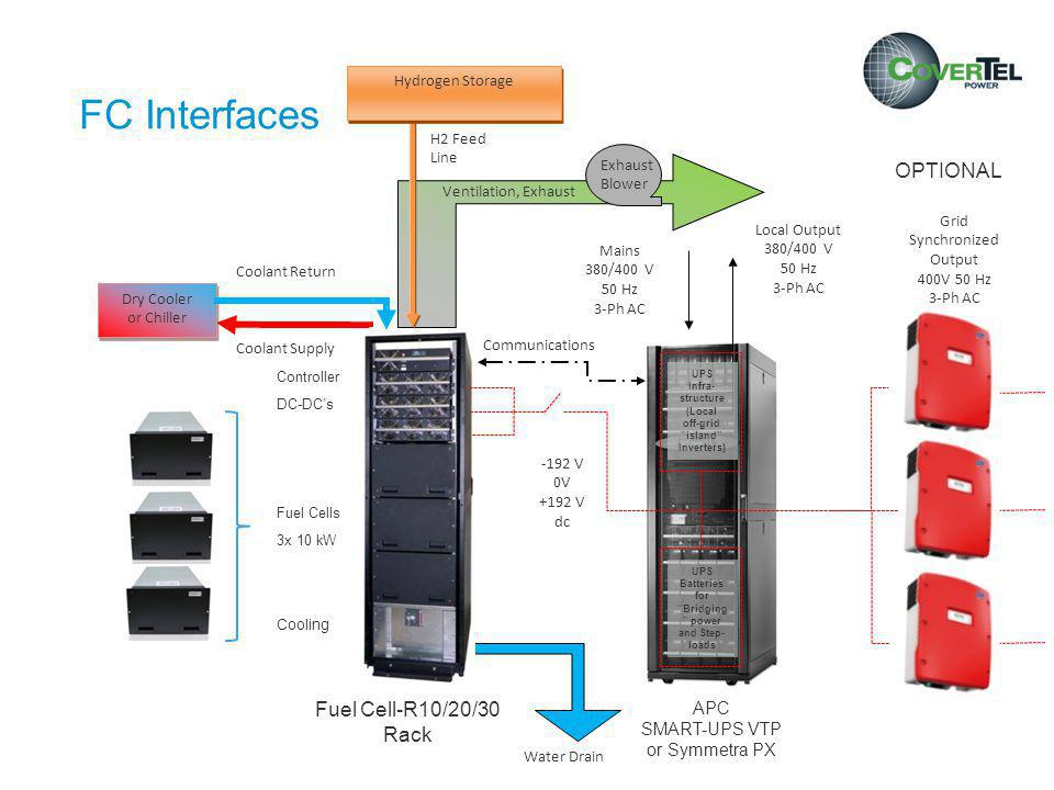 Data Center Application References
