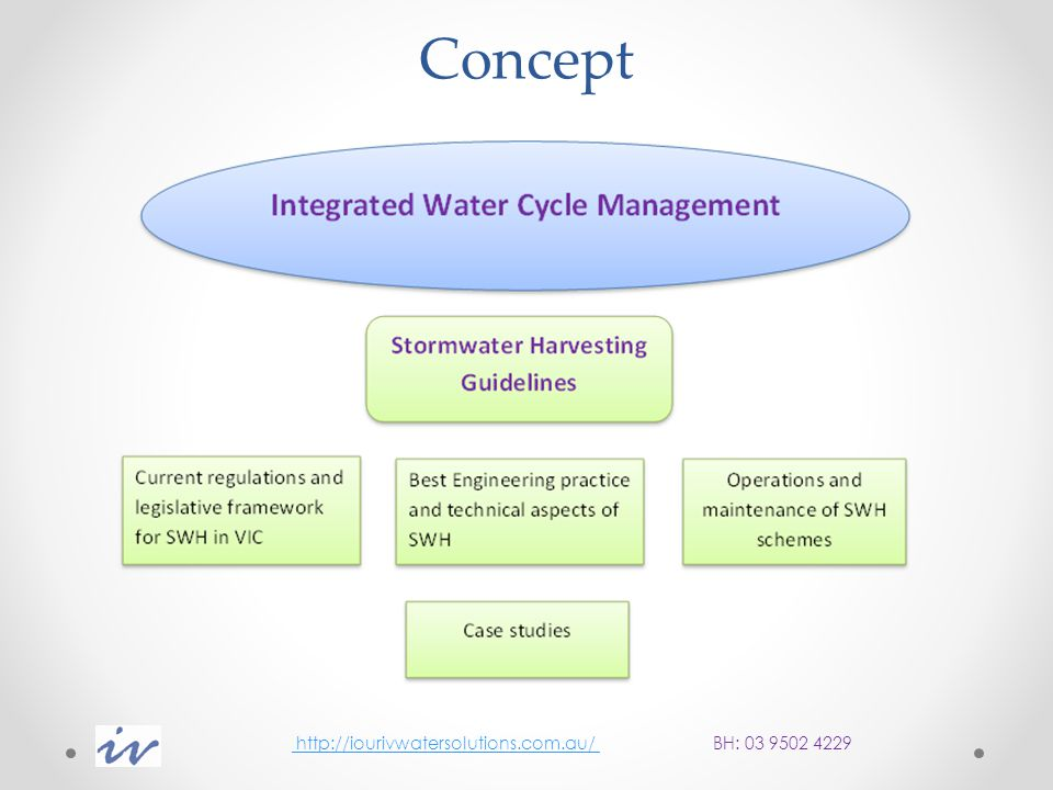 Conclusions Stormwater harvesting schemes continue to be managed through voluntary application of national and state guidelines with no regulatory compliance monitoring requirements Definitions and interpretations vary greatly across the industry No verification and/or validation requirements for performance Number of industry initiatives both at the state and National level Future directions http://iourivwatersolutions.com.au/ BH: 03 9502 4229 http://iourivwatersolutions.com.au/