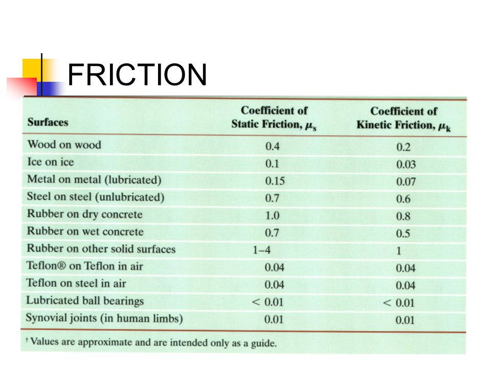 F f FRICTION on horizontal surface: mg FNFN F N = mg (normal force = body weight) so F f =  mg