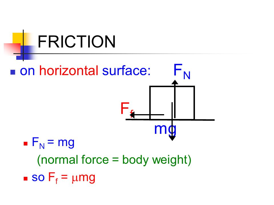 FRICTION on tilted surface:  mg mgcos  FNFN FfFf F N = mgcos  so f =  mgcos 