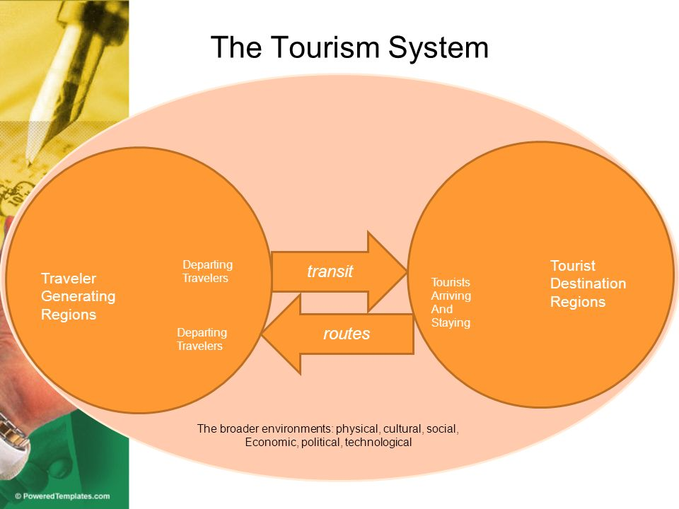 Elements of Tourism Tourist The tourist is the actor in this system.