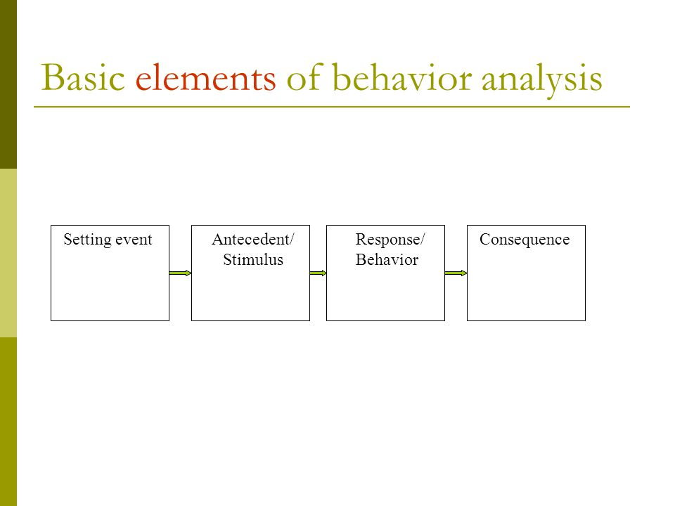 Basic elements of behavior analysis Setting eventAntecedent/ Stimulus Response/ Behavior Consequence