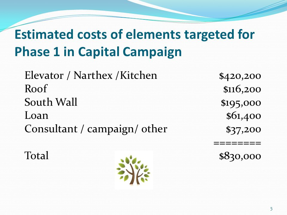 Actual Funds Available for Phase 1 Pledged $601,000 Debts charged to Capital Campaign & paid Loan – $58,500 Consultant services & marketing expenses $25,500 Phase 1 Interest & Fees (estimate) Professional Fees – (architect & engineer)$55,000 Construction loan interest$30,000 Total Encumbered expenses$169,000 Available for construction $432,000 6