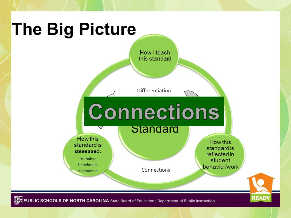 NC K-12 Guidance Essential Standards Mission Our Goal: NC public schools will produce globally competitive students.