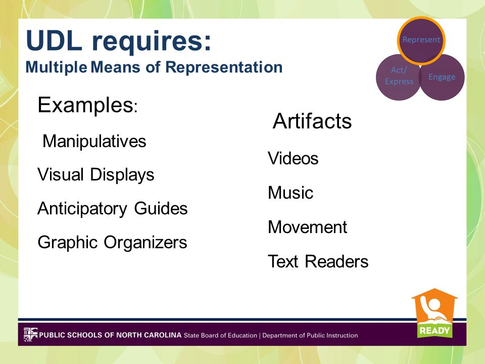 Multiple Means of Representation for ELLs Non-verbal Modeling Pictures Realia/Concrete objects Gestures Manipulatives Demonstrations Hands-on Picture dictionaries Language Support Word banks Word walls Labels Graphic organizers Sentence starters Sentence frames