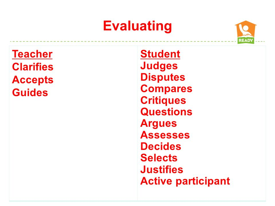 Evaluating Activities and Products Write a letter to the editor Prepare and conduct a debate Evaluate the character's actions in the story Write a persuasive speech arguing for/against…