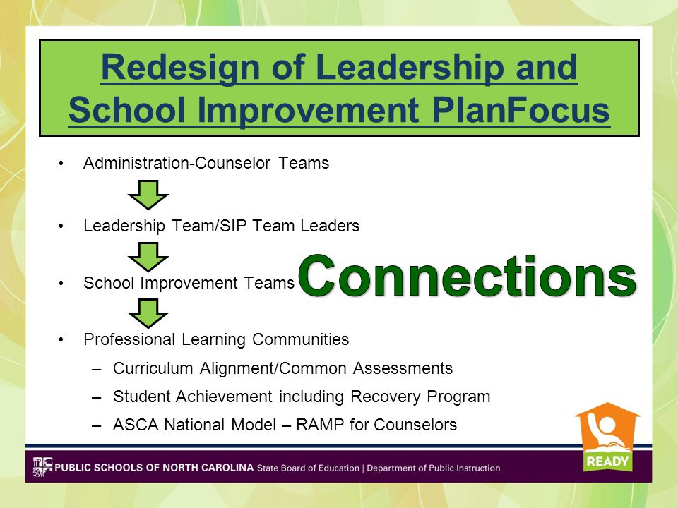 –Respect - even in times of disagreement –Time – diligent about time to collaborate (PLCs, Admin-Counselor Teams, LT, SIP Teams) –Data – review of schoolwide data to assess needs in order to develop a data-driven program –Collaboration – agreed upon/jointly created strategies to meet needs: Purposeful scheduling Increase course rigor Develop intervention strategies to: –Improve Attendance rate –Improve academic achievement –Improve 9 th grade promotion rate & graduation rate –Prevent suspension and dropouts Connections: How Did They Do It?