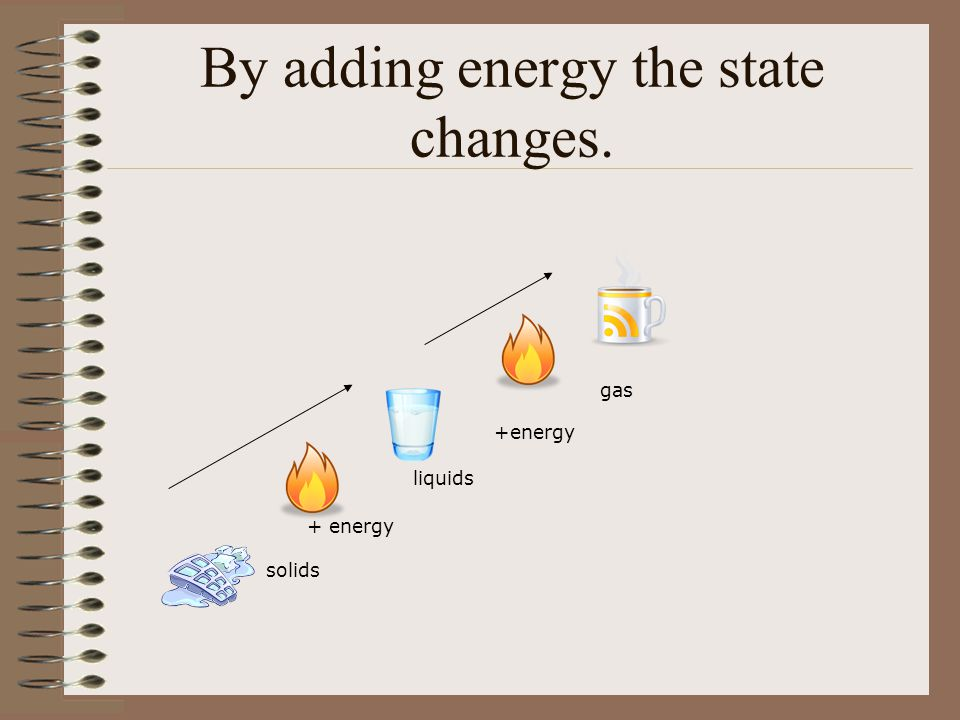 Examples of Physical Change water evaporating or water changing to steam clothes drying in a dryer chopping wood - wood ground to sawdust erosion rock breaking mixing Kool-Aid