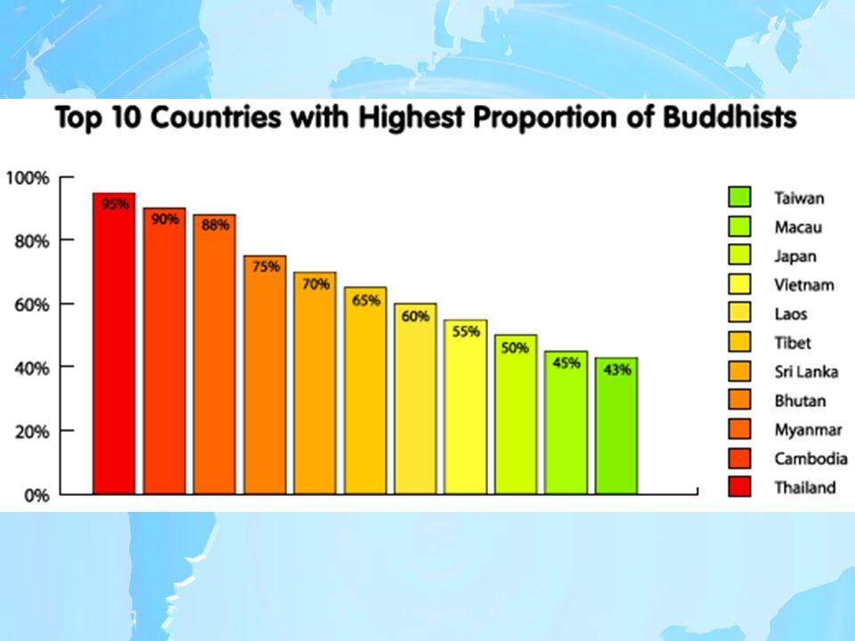 Buddhism Siddhartha Gautama Lived from 562-483 BC.