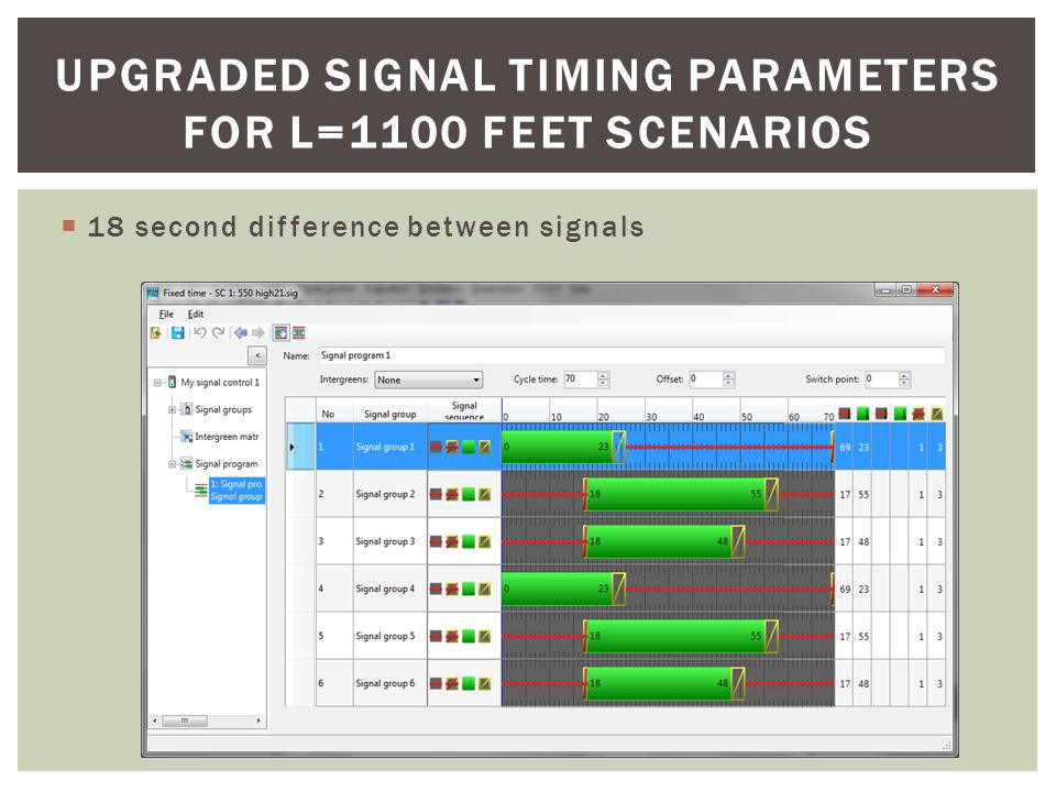 UPGRADED SIGNAL TIMING PARAMETERS FOR L=1650 FEET SCENARIOS  28 second difference between signals