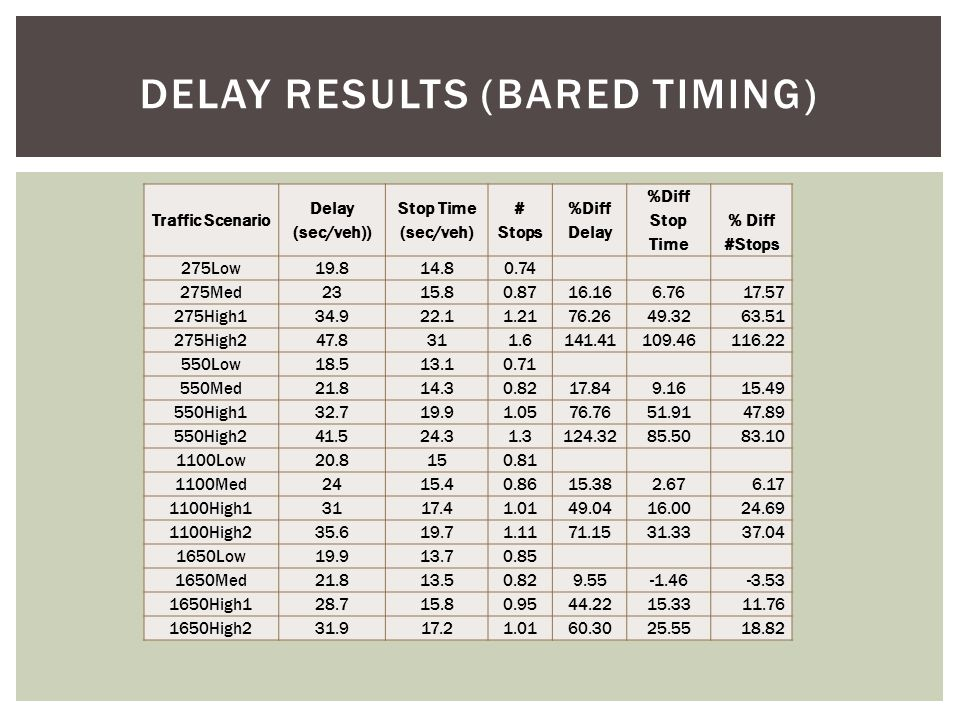  Consistent trend that delay increases with increasing traffic volumes and is reduced as crossover spacing is increased  Same trend for number of stops and stop times  A greater percent delay difference is found in lower crossover spacing and higher volume scenarios  Shows that the DDI is more sensitive under these conditions DELAY RESULTS (BARED TIMING)