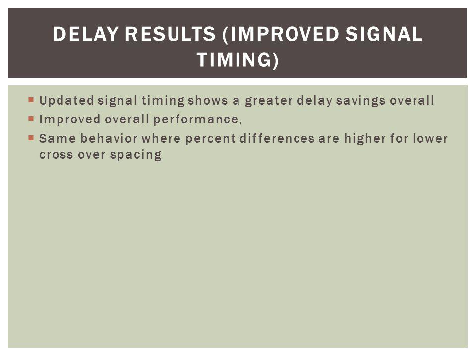 DIFFERENCE IN DELAY BETWEEN TWO SIGNAL TIMING PARAMETERS Traffic Scenario Delay (sec/veh) Stop Time (sec/veh)# Stops% Delay Savings 1100Low3.22.90.1815.38 1100Med5.63.80.2423.33 1100High12.80.90.169.03 1100High21.60.90.144.49 1650Low2.61.80.1813.07 1650Med3.11.90.1514.22 1650High12.40.90.138.36 1650High210.30.13.13  Greater delay savings shown for lower crossover spacing.