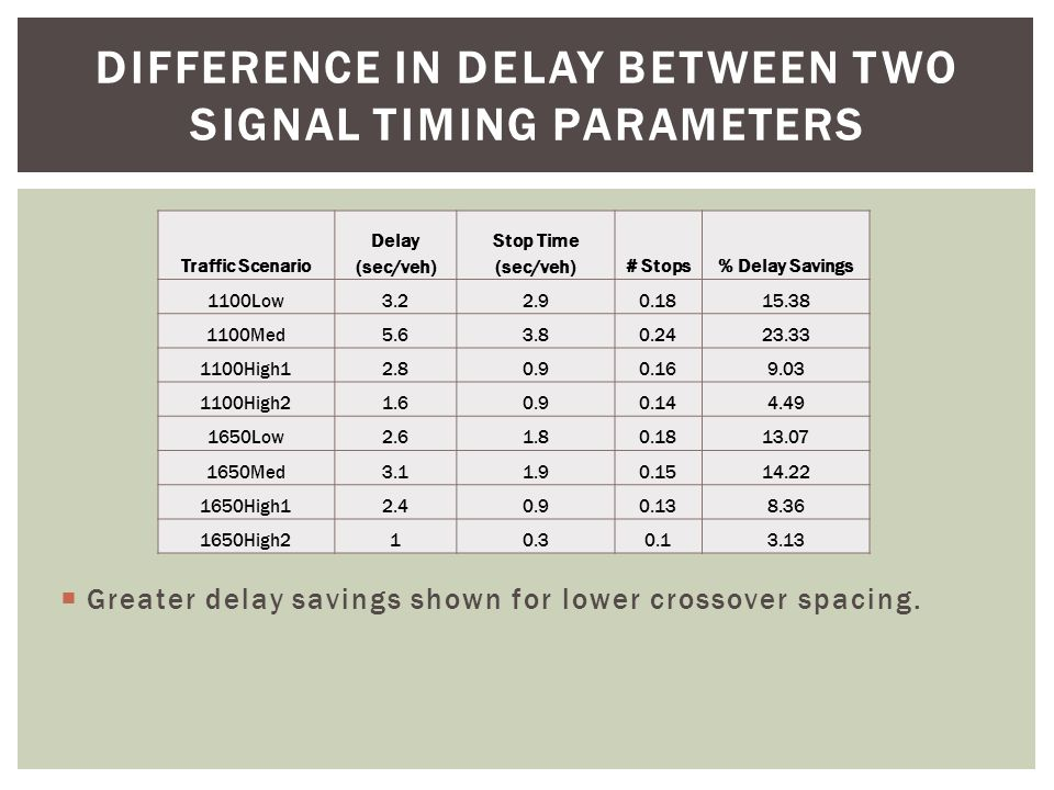 HCM DELAY FOR SIGNALIZED INTERSECTIONS LOSDelay (seconds) A0-10 B10-20 C20-35 D35-55 E55-80 F>80 Applying values to DDI are over exaggerated, but gives a starting point for a comparative analysis.