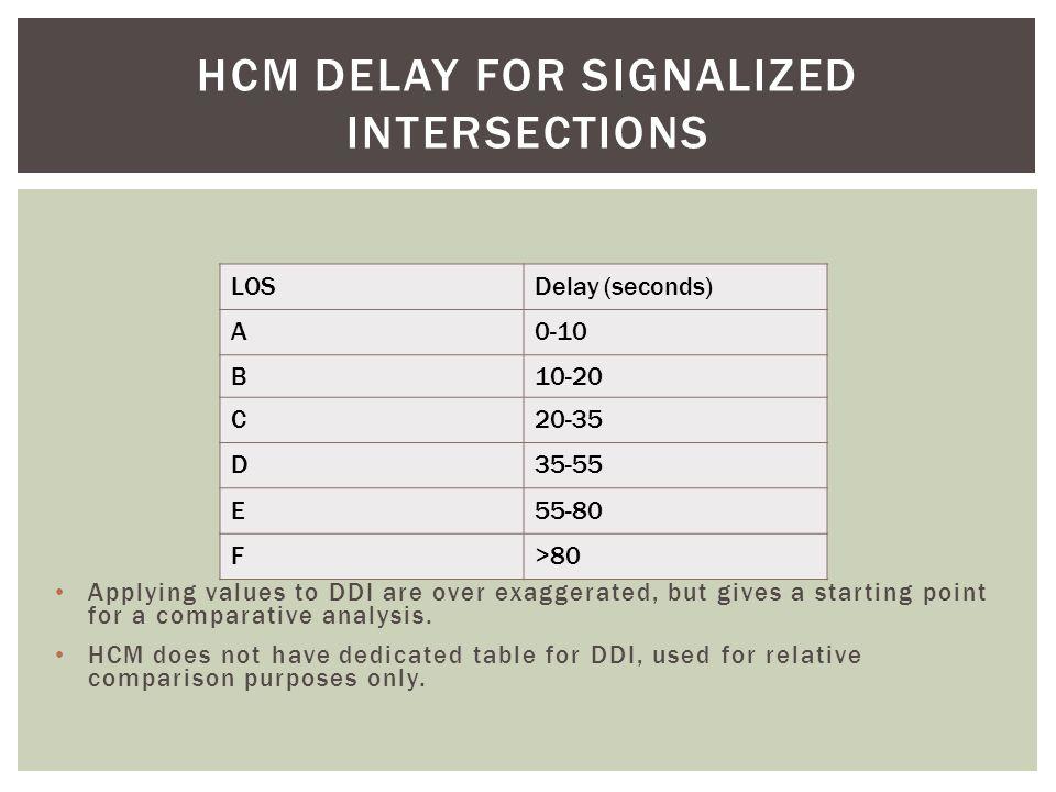 Movement Delay (HCM) Left from Corridor Avg.Left from Fwy Avg.