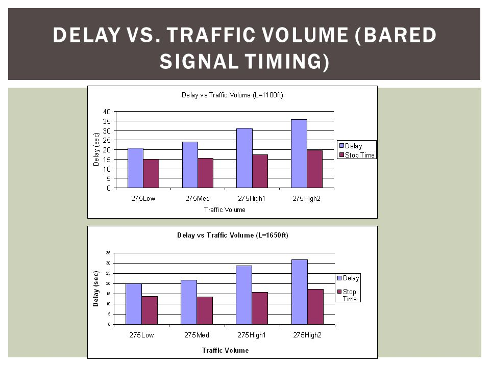 DELAY VS crossover DISTANCES (BARED SIGNAL TIMING)