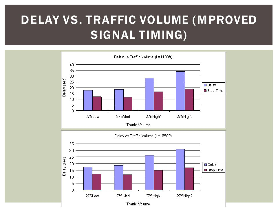 DELAY VS crossover DISTANCES (IMPROVED SIGNAL TIMING)