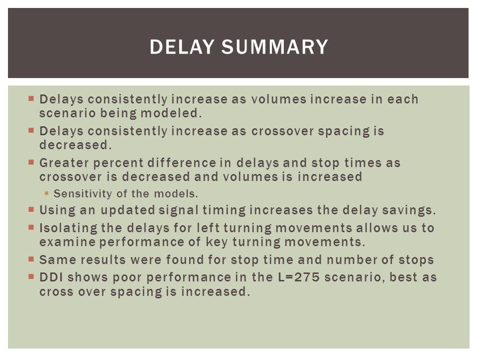 Traffic ScenarioAverage Speed (MPH) % Speed Diff.